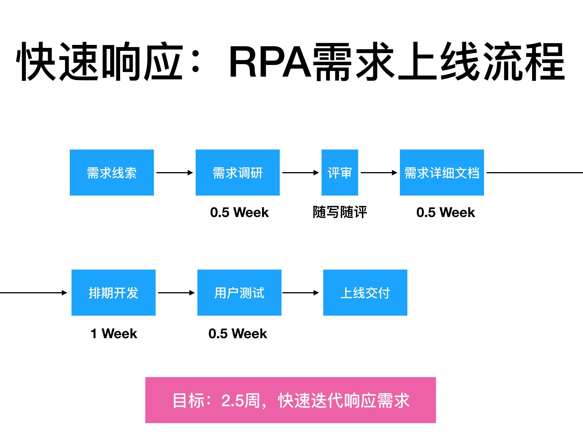 RPA(虚拟员工)在互联网公司的应用插图(8)