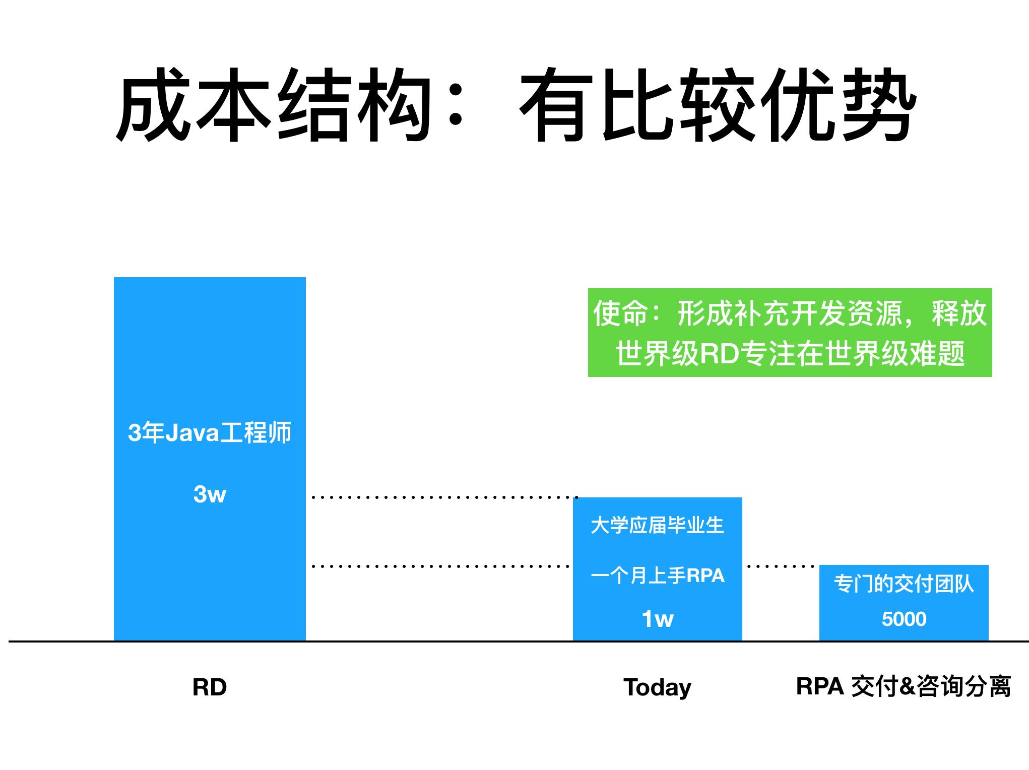 RPA(虚拟员工)在互联网公司的应用插图(9)
