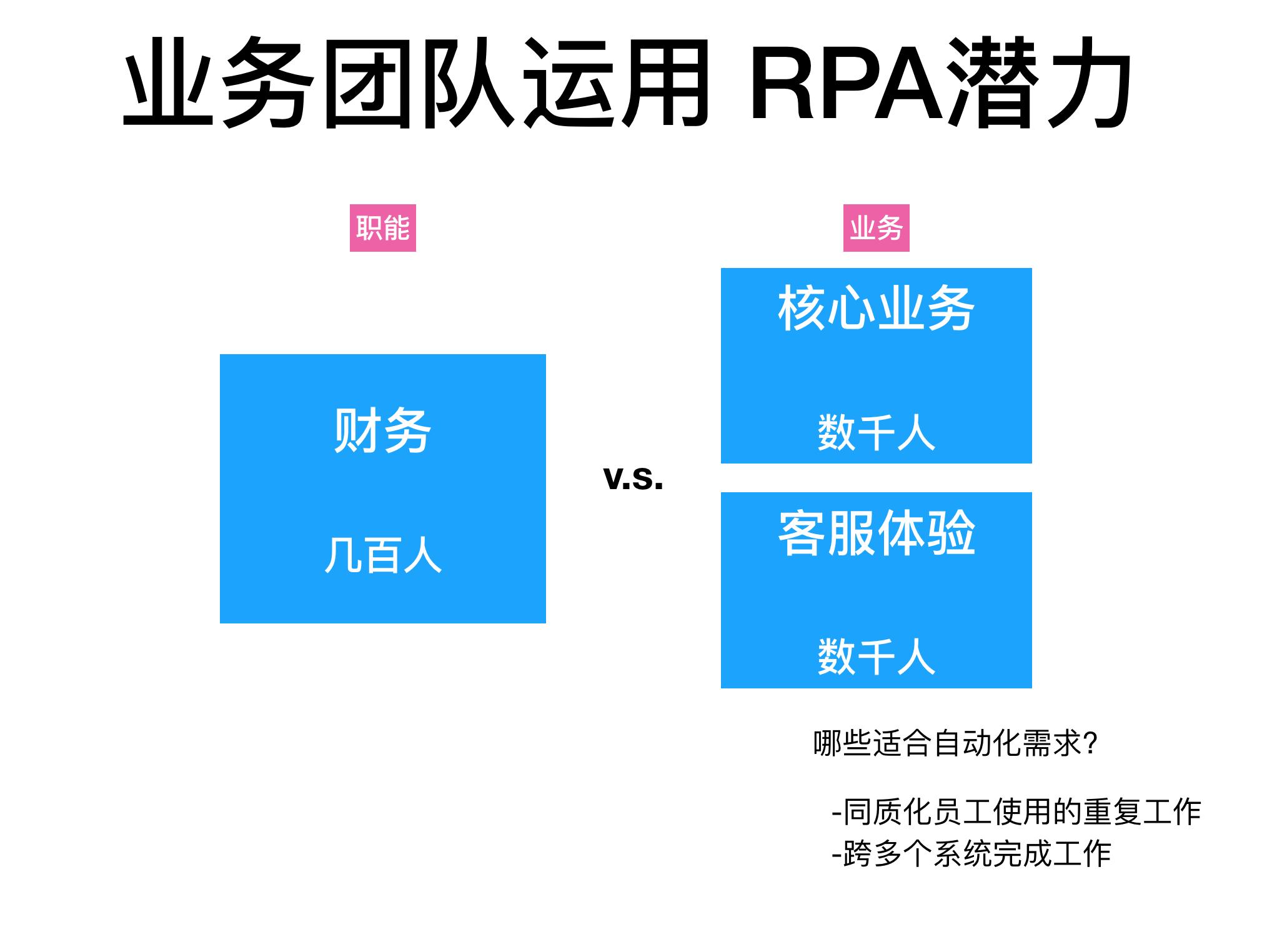 RPA(虚拟员工)在互联网公司的应用插图(4)