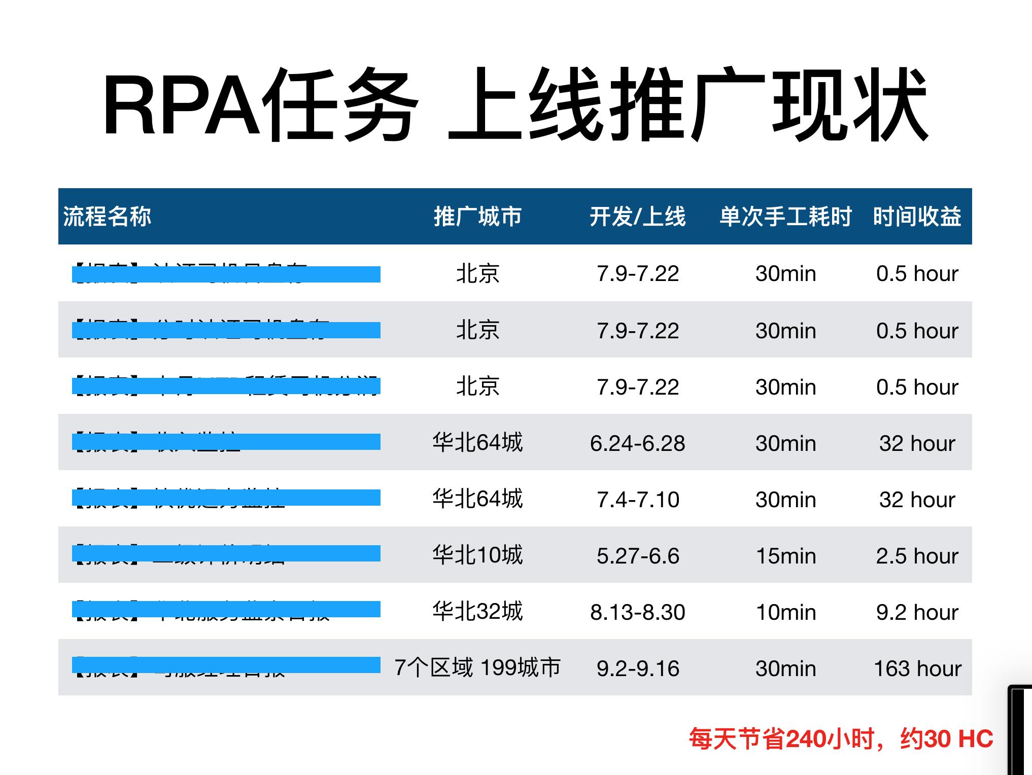 RPA(虚拟员工)在互联网公司的应用插图(6)