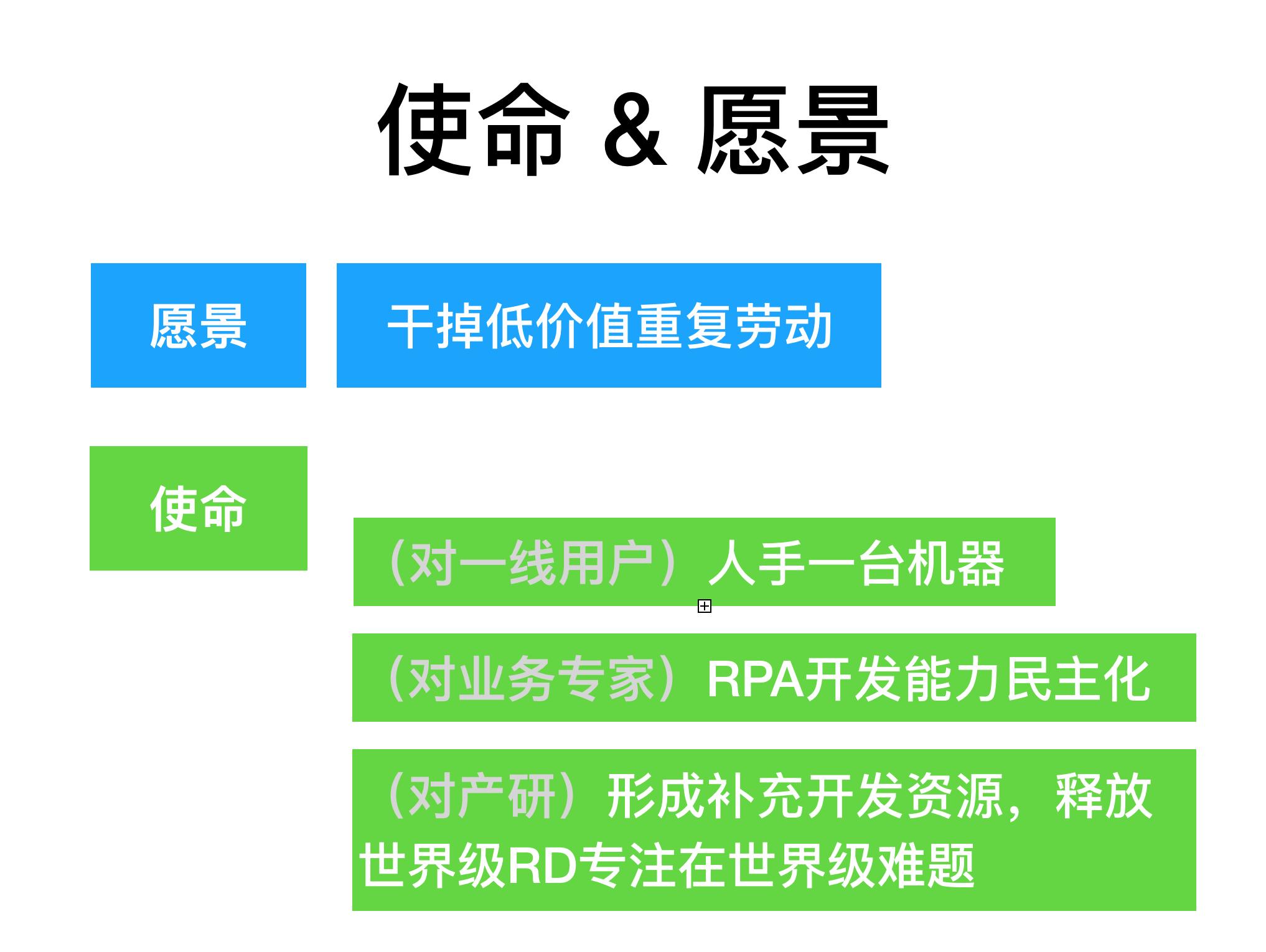 RPA(虚拟员工)在互联网公司的应用插图(5)